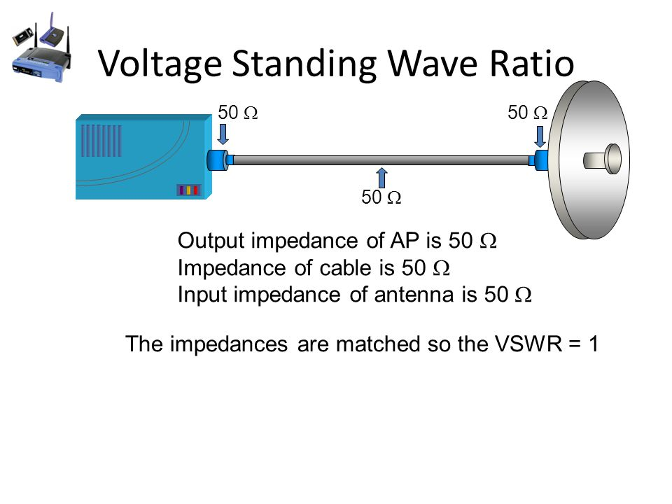 Voltage Standing Wave Ratio 50  Output impedance of AP is 50  Impedance of cable is 50  Input impedance of antenna is 50  The impedances are matched so the VSWR = 1