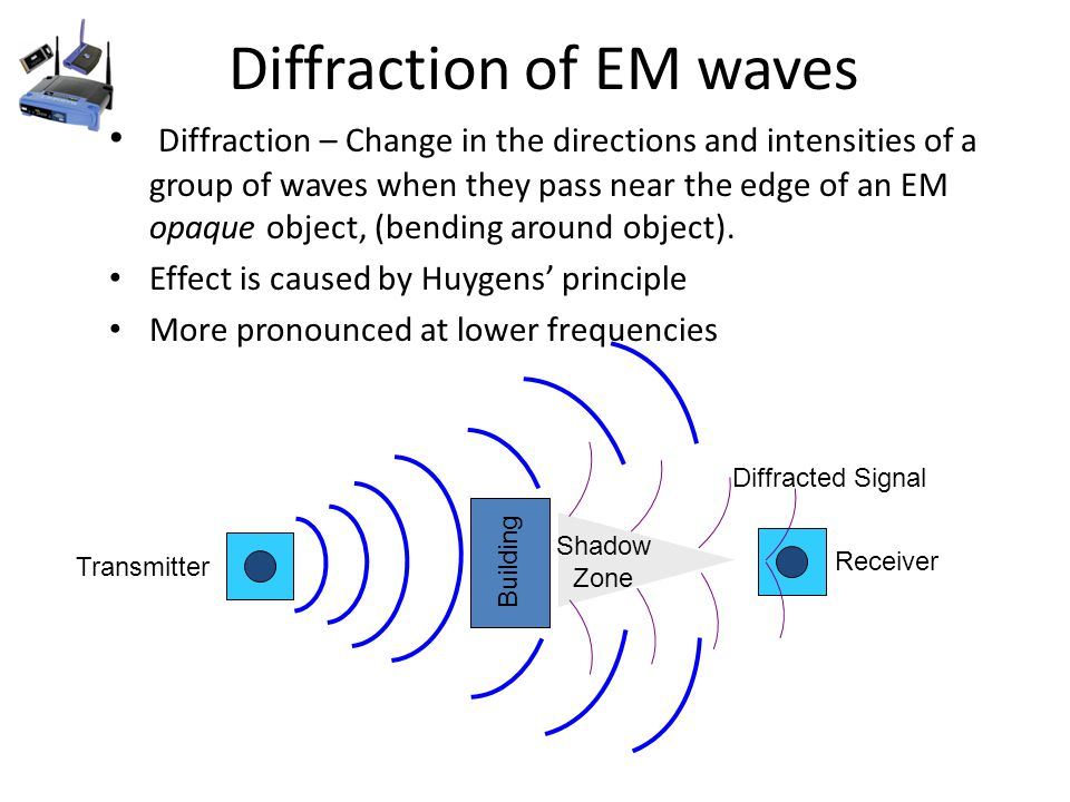 Diffraction of EM waves Diffraction – Change in the directions and intensities of a group of waves when they pass near the edge of an EM opaque object, (bending around object).