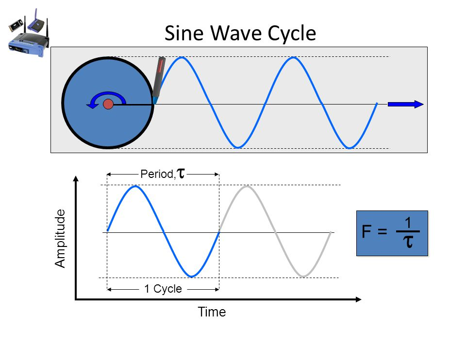 Sine Wave Cycle Amplitude Time 1 Cycle Period,  F = 1 