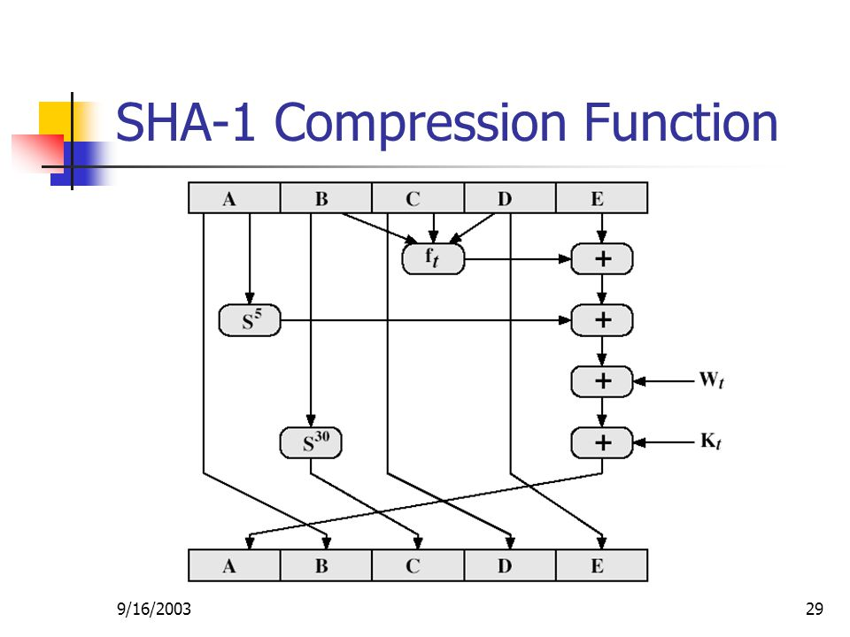 9/16/ SHA-1 Compression Function