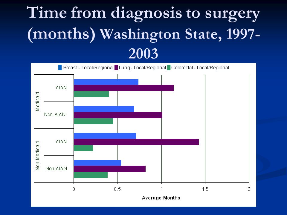 Time from diagnosis to surgery (months) Washington State, █ Breast - Local/Regional █ Lung - Local/Regional █ Colorectal - Local/Regional
