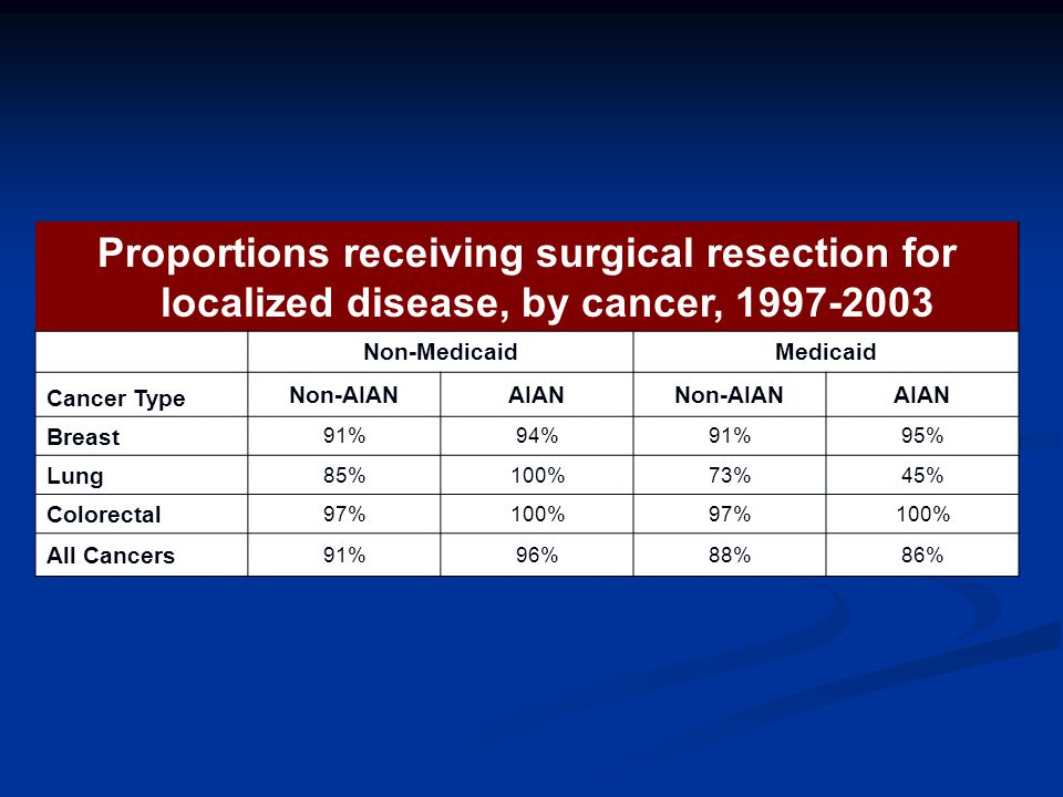 Proportions receiving surgical resection for localized disease, by cancer, Non-MedicaidMedicaid Cancer Type Non-AIANAIANNon-AIANAIAN Breast 91%94%91%95% Lung 85%100%73%45% Colorectal 97%100%97%100% All Cancers 91%96%88%86%