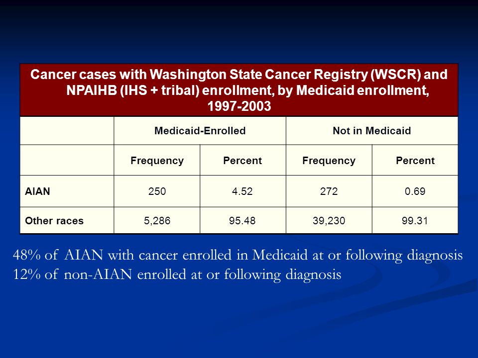 Cancer cases with Washington State Cancer Registry (WSCR) and NPAIHB (IHS + tribal) enrollment, by Medicaid enrollment, Medicaid-EnrolledNot in Medicaid FrequencyPercentFrequencyPercent AIAN Other races5, , % of AIAN with cancer enrolled in Medicaid at or following diagnosis 12% of non-AIAN enrolled at or following diagnosis