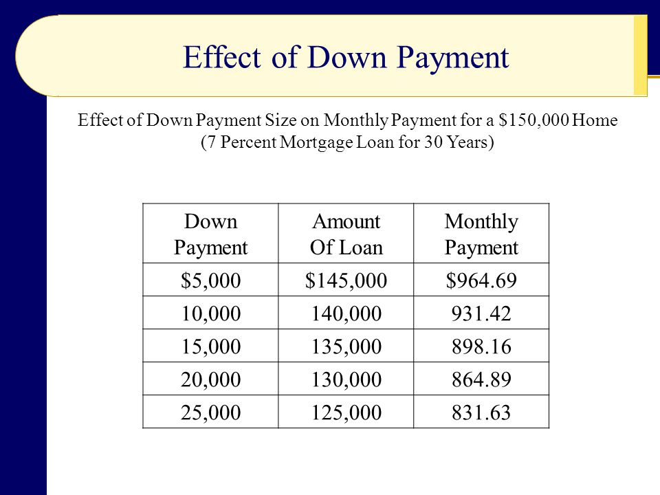 Effect of Down Payment Effect of Down Payment Size on Monthly Payment for a $150,000 Home (7 Percent Mortgage Loan for 30 Years) Down Payment Amount Of Loan Monthly Payment $5,000$145,000$ ,000140, ,000135, ,000130, ,000125,