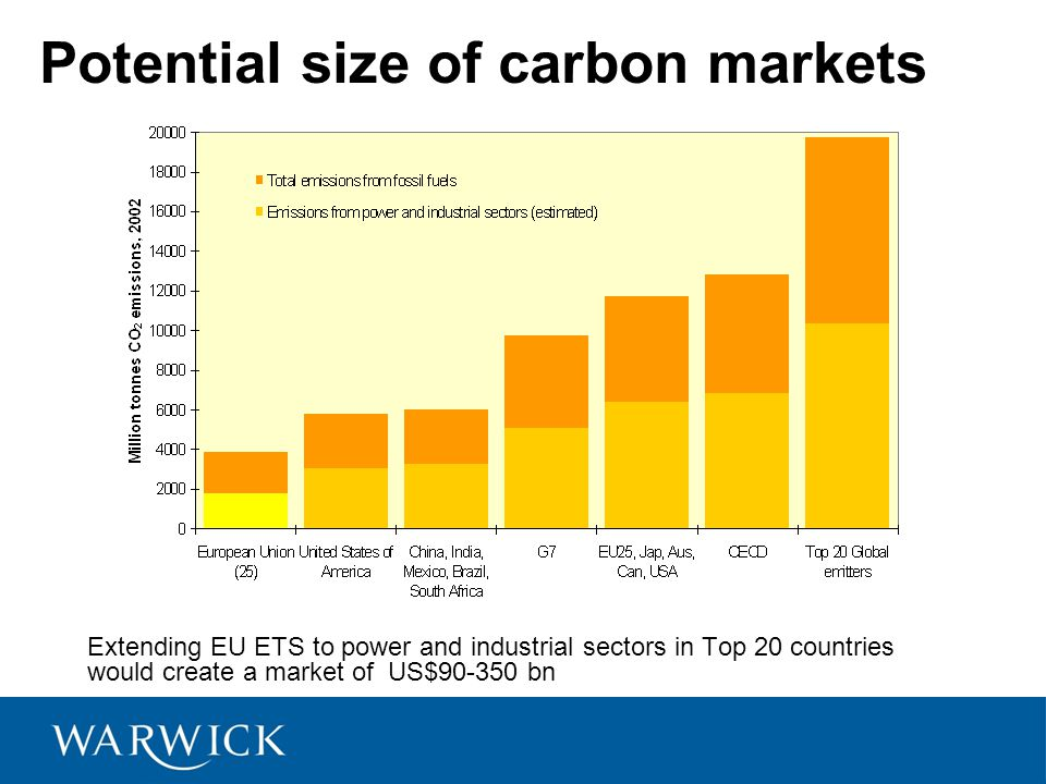 Potential size of carbon markets Extending EU ETS to power and industrial sectors in Top 20 countries would create a market of US$ bn