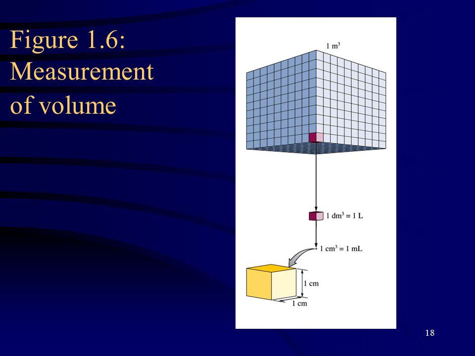 18 Figure 1.6: Measurement of volume