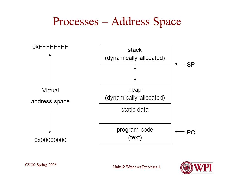 Unix & Windows Processes 4 CS502 Spring 2006 Processes – Address Space 0x xFFFFFFFF Virtual address space program code (text) static data heap (dynamically allocated) stack (dynamically allocated) PC SP