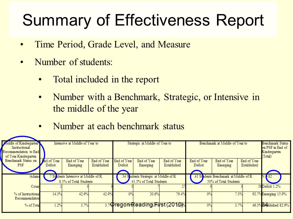 Oregon Reading First (2010)34 Summary of Effectiveness Report Time Period, Grade Level, and Measure Number of students: Total included in the report Number with a Benchmark, Strategic, or Intensive in the middle of the year Number at each benchmark status Middle of Kindergarten Instructional Recommendation to End of Year Kindergarten Benchmark Status on PSF Intensive at Middle of Year toStrategic at Middle of Year toBenchmark at Middle of Year toBenchmark Status on PSF in End of Kindergarten (Total) End of Year Deficit End of Year Emerging End of Year Established End of Year Deficit End of Year Emerging End of Year Established End of Year Deficit End of Year Emerging End of Year Established Adams7 Students Intensive at Middle of K 8.5% of Total Students 34 Students Strategic at Middle of K 41.5% of Total Students 41 Students Benchmark at Middle of K 50% of Total Students N = 82 Count Deficit 1.2% % of Instructional Recommendation 14.3%42.9% 0%20.6%79.4%0%7.3%92.7%Emerging 15.9% % of Total1.2%3.7% 0%8.5%32.9%0%3.7%46.3%Established 82.9%