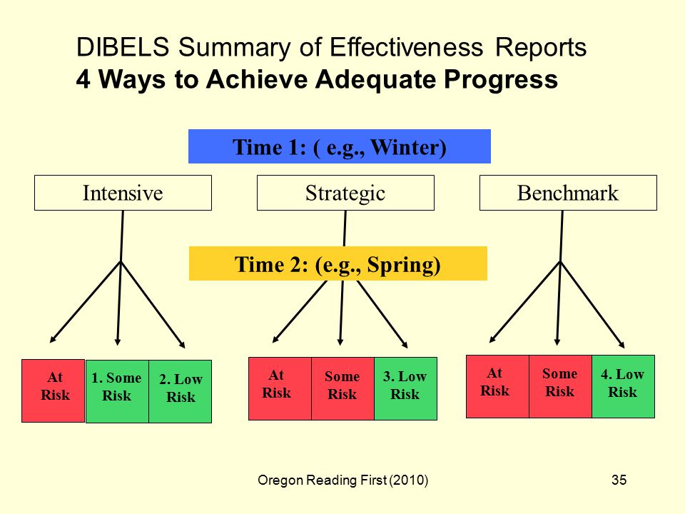 Oregon Reading First (2010)35 At Risk IntensiveStrategicBenchmark Time 1: ( e.g., Winter) Time 2: (e.g., Spring) 1.