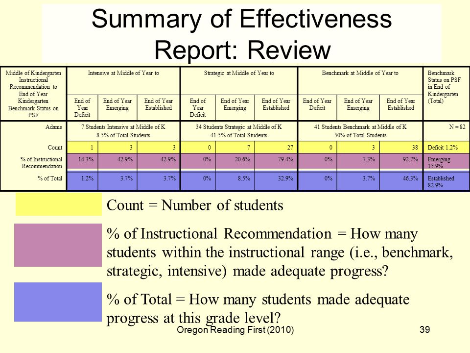 Oregon Reading First (2010)39 Summary of Effectiveness Report: Review Count = Number of students % of Instructional Recommendation = How many students within the instructional range (i.e., benchmark, strategic, intensive) made adequate progress.