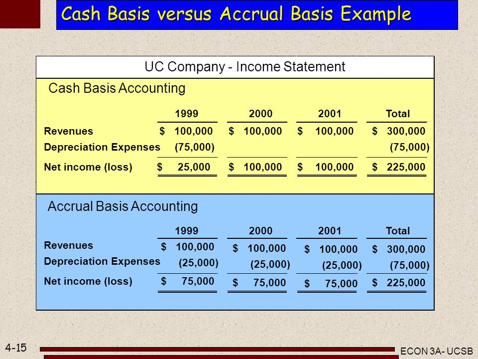 cash basis vs. accrual vs. hybrid essay Real food farm works toward a just and sustainable food system by improving neighborhood access to healthy food, providing experience-based education, and developing an economically viable, environmentally responsible local agriculture sector.