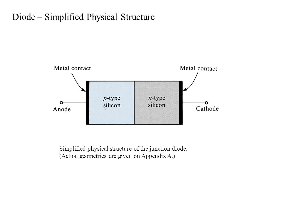 Simplified physical structure of the junction diode.