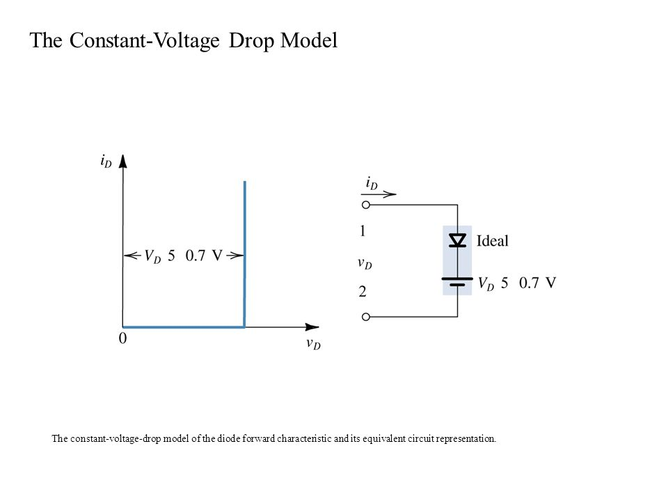 The constant-voltage-drop model of the diode forward characteristic and its equivalent circuit representation.
