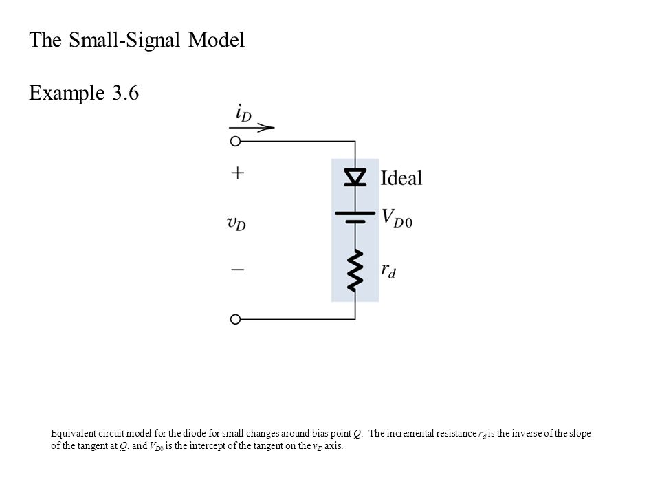 Equivalent circuit model for the diode for small changes around bias point Q.