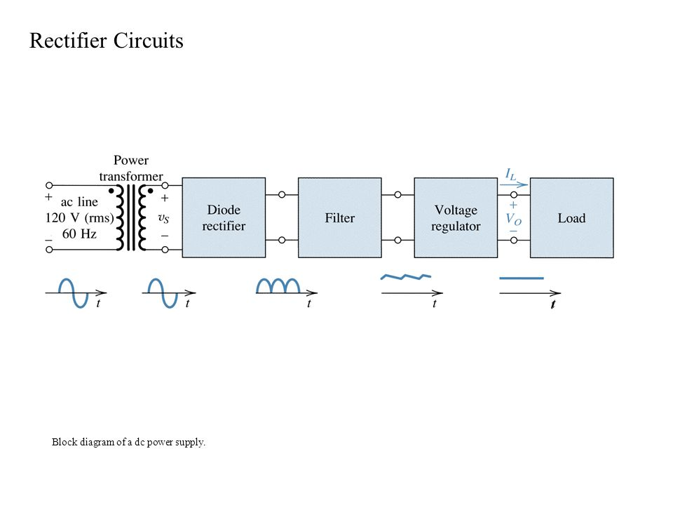 Block diagram of a dc power supply. Rectifier Circuits