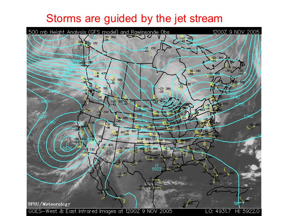 Storms are guided by the jet stream