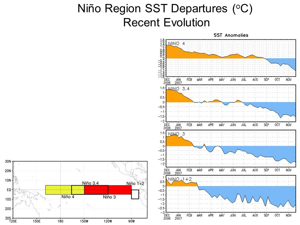 Niño Region SST Departures ( o C) Recent Evolution The latest weekly SST departures are: Niño ºC Niño ºC Niño ºC Niño ºC
