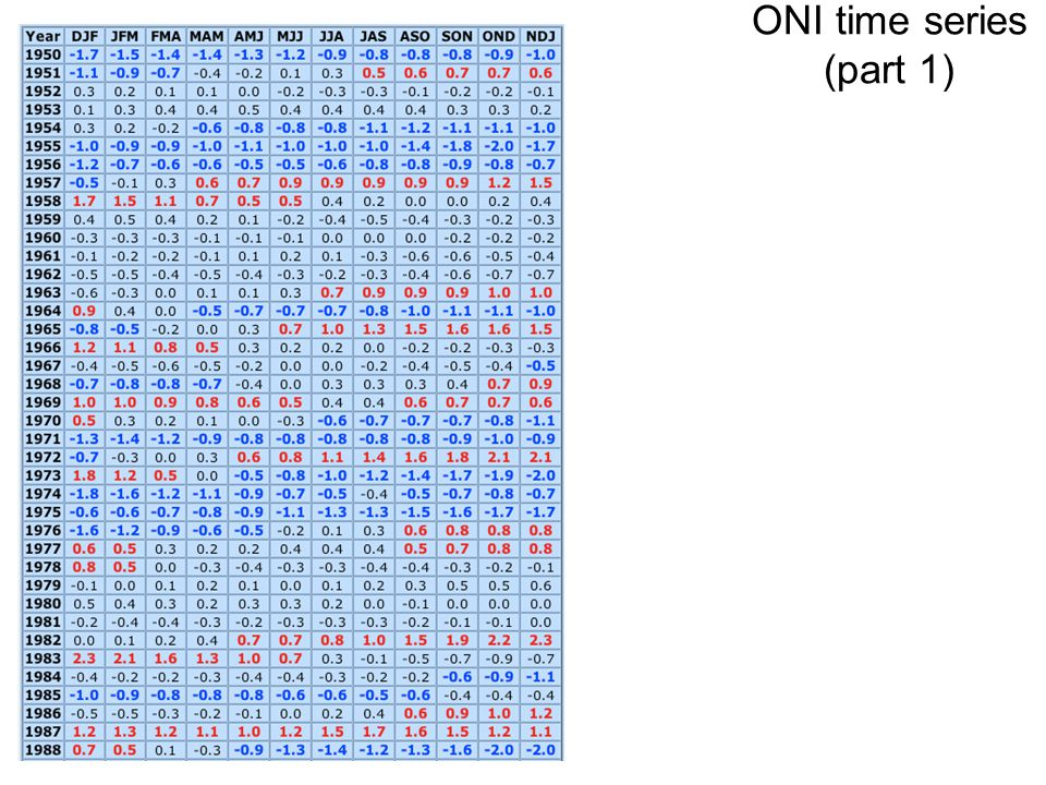 ONI time series (part 1)