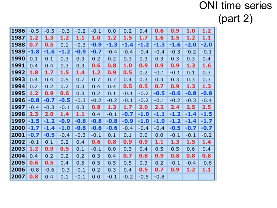 ONI time series (part 2)