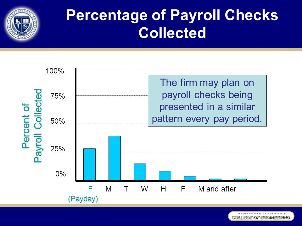 Percentage of Payroll Checks Collected F M T W H F M and after (Payday) Percent of Payroll Collected 100% 75% 50% 25% 0% The firm may plan on payroll checks being presented in a similar pattern every pay period.