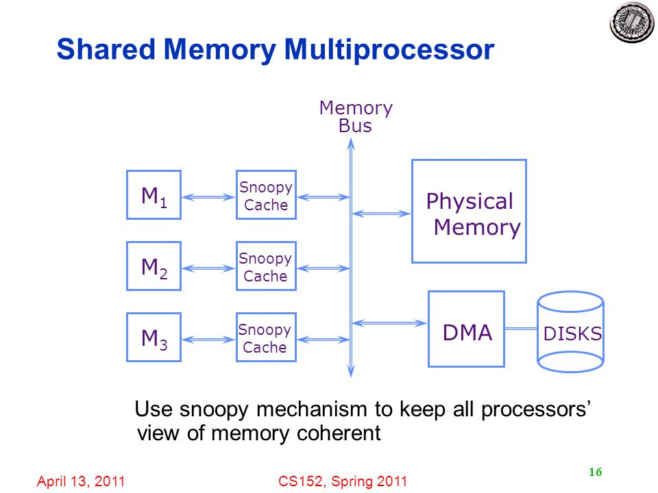 April 13, 2011CS152, Spring Shared Memory Multiprocessor Use snoopy mechanism to keep all processors' view of memory coherent M1M1 M2M2 M3M3 Snoopy Cache DMA Physical Memory Bus Snoopy Cache Snoopy Cache DISKS