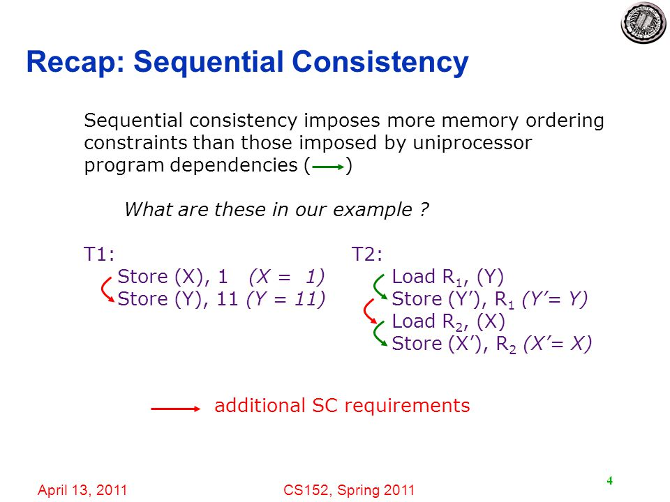 April 13, 2011CS152, Spring Recap: Sequential Consistency Sequential consistency imposes more memory ordering constraints than those imposed by uniprocessor program dependencies ( ) What are these in our example .