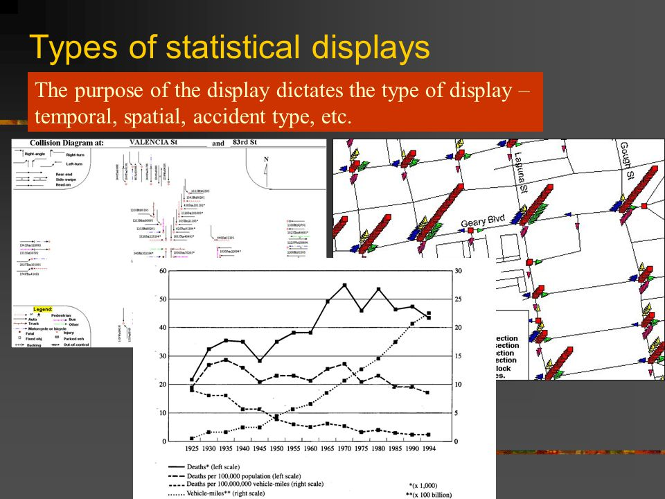 Lec 11 ch8 accident studies objectives be able to explain 7 types of statistical displays the purpose of the display dictates the type of display temporal spatial accident type etc ccuart Gallery