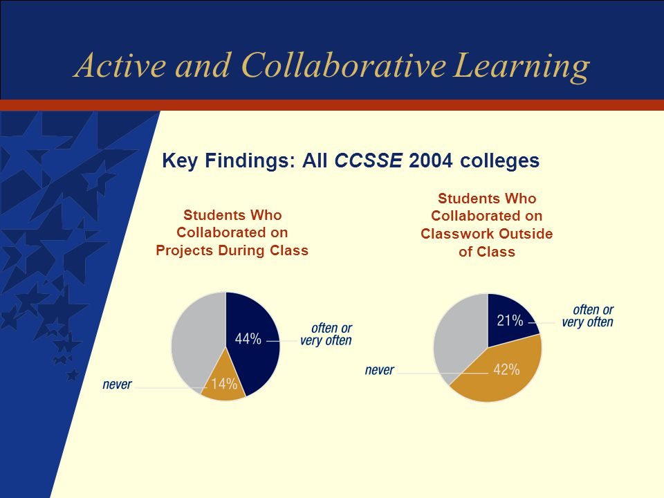 Active and Collaborative Learning Key Findings: All CCSSE 2004 colleges Students Who Collaborated on Projects During Class Students Who Collaborated on Classwork Outside of Class