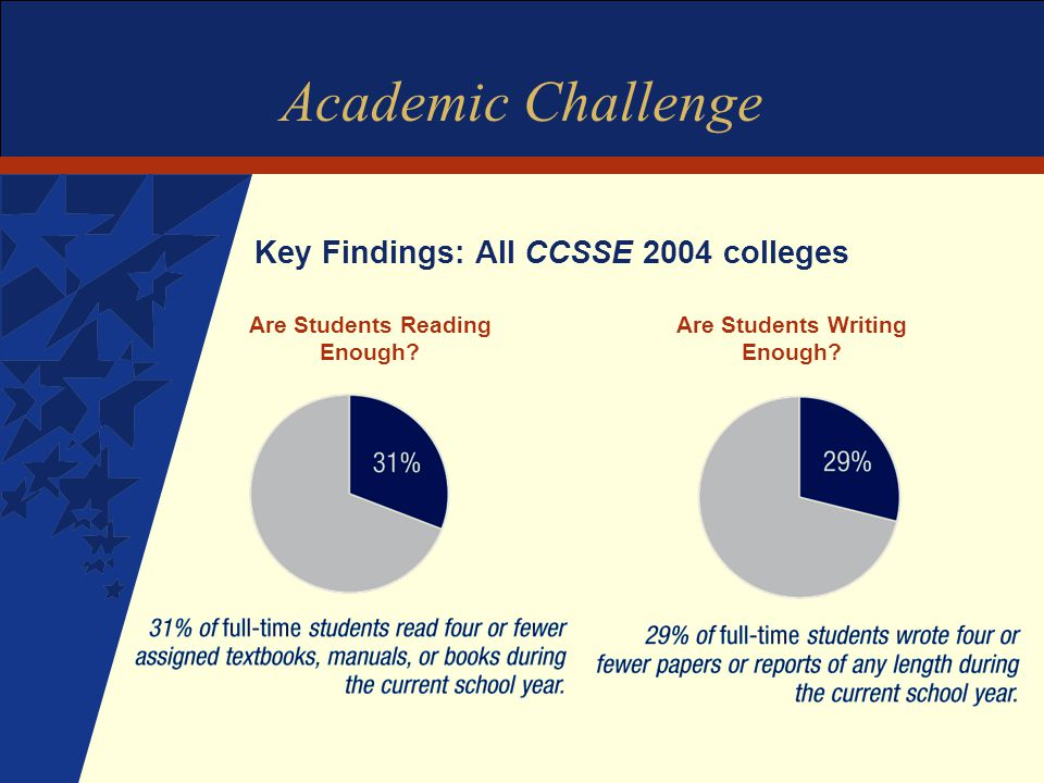 Academic Challenge Key Findings: All CCSSE 2004 colleges Are Students Writing Enough.