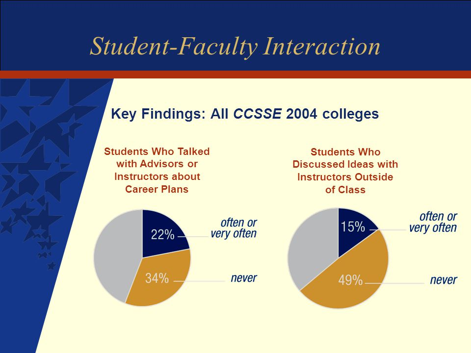 Student-Faculty Interaction Key Findings: All CCSSE 2004 colleges Students Who Discussed Ideas with Instructors Outside of Class Students Who Talked with Advisors or Instructors about Career Plans