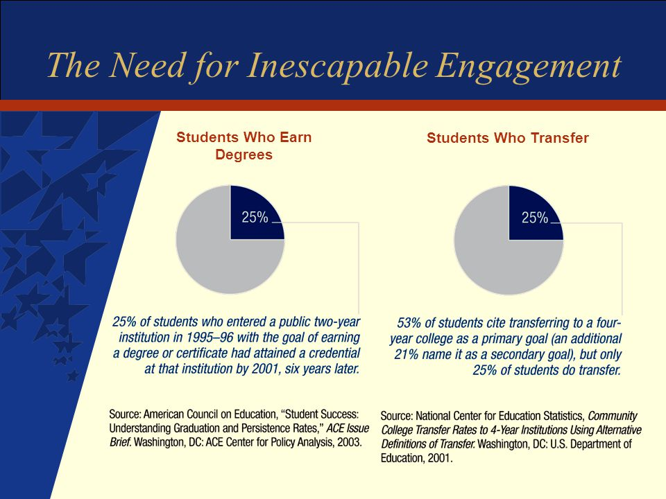 The Need for Inescapable Engagement Students Who Earn Degrees Students Who Transfer