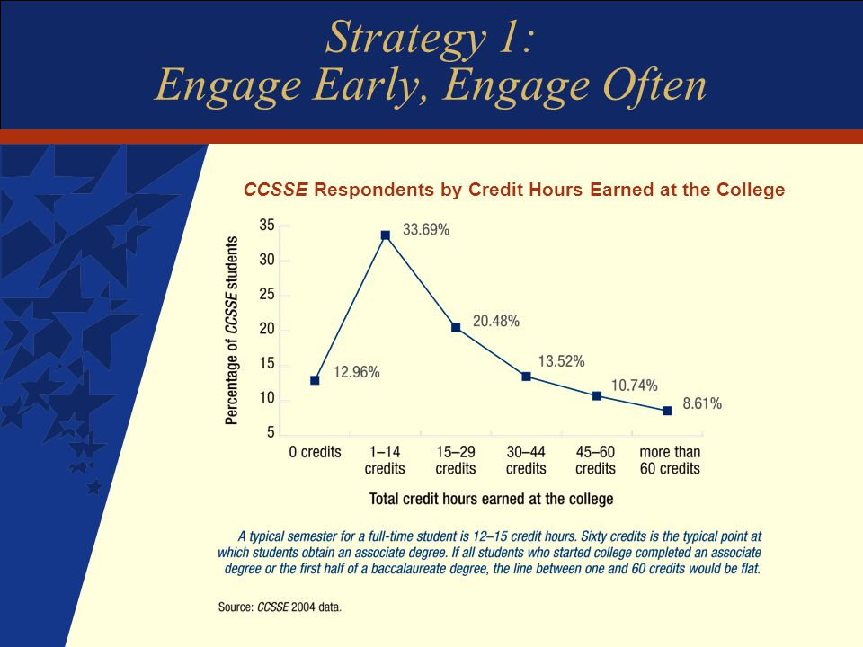 Strategy 1: Engage Early, Engage Often CCSSE Respondents by Credit Hours Earned at the College