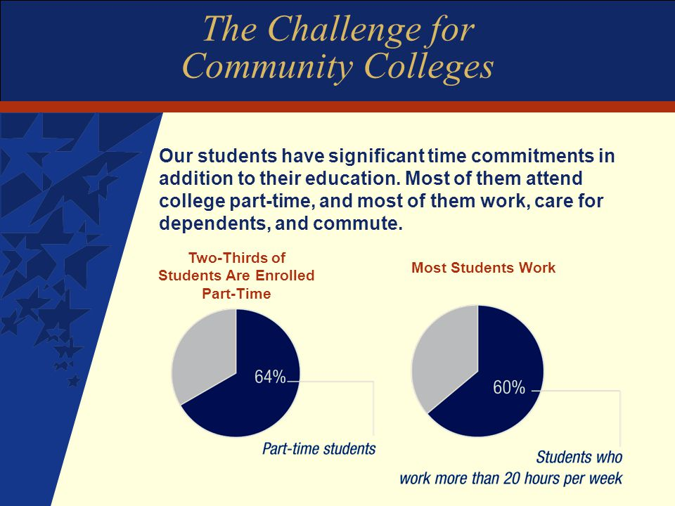 The Challenge for Community Colleges Our students have significant time commitments in addition to their education.
