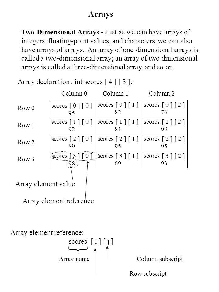 Arrays Two-Dimensional Arrays - Just as we can have arrays of integers, floating-point values, and characters, we can also have arrays of arrays.