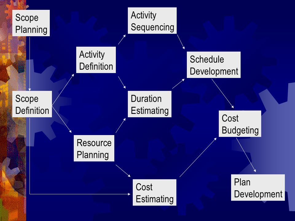 Scope Planning Scope Definition Activity Definition Resource Planning Activity Sequencing Duration Estimating Cost Estimating Schedule Development Cost Budgeting Plan Development