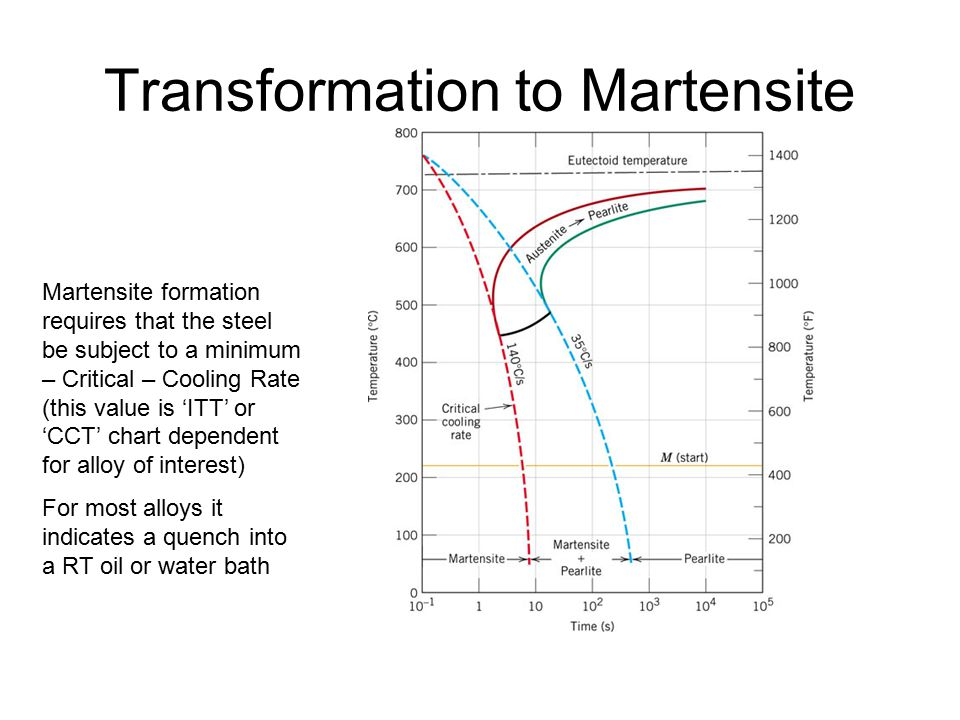 Chapter 10 phase transformations adding time to phase diagrams martensite formation requires that the steel be subject to a minimum critical cooling rate this value is itt or cct chart dependent for alloy of ccuart Choice Image