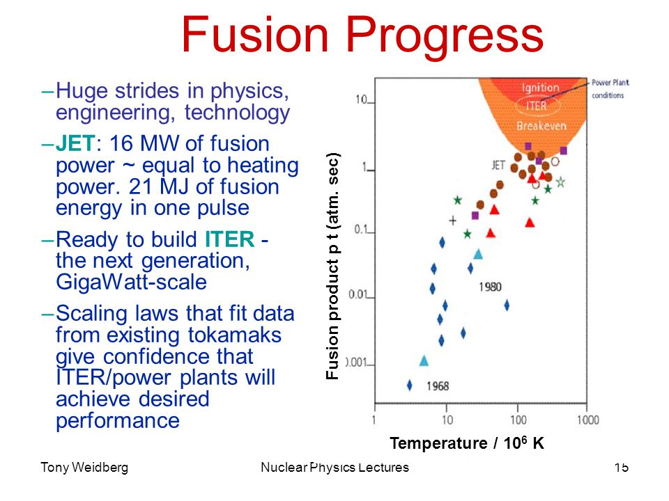 Tony WeidbergNuclear Physics Lectures15 MAST Fusion Progress –Huge strides in physics, engineering, technology –JET: 16 MW of fusion power ~ equal to heating power.