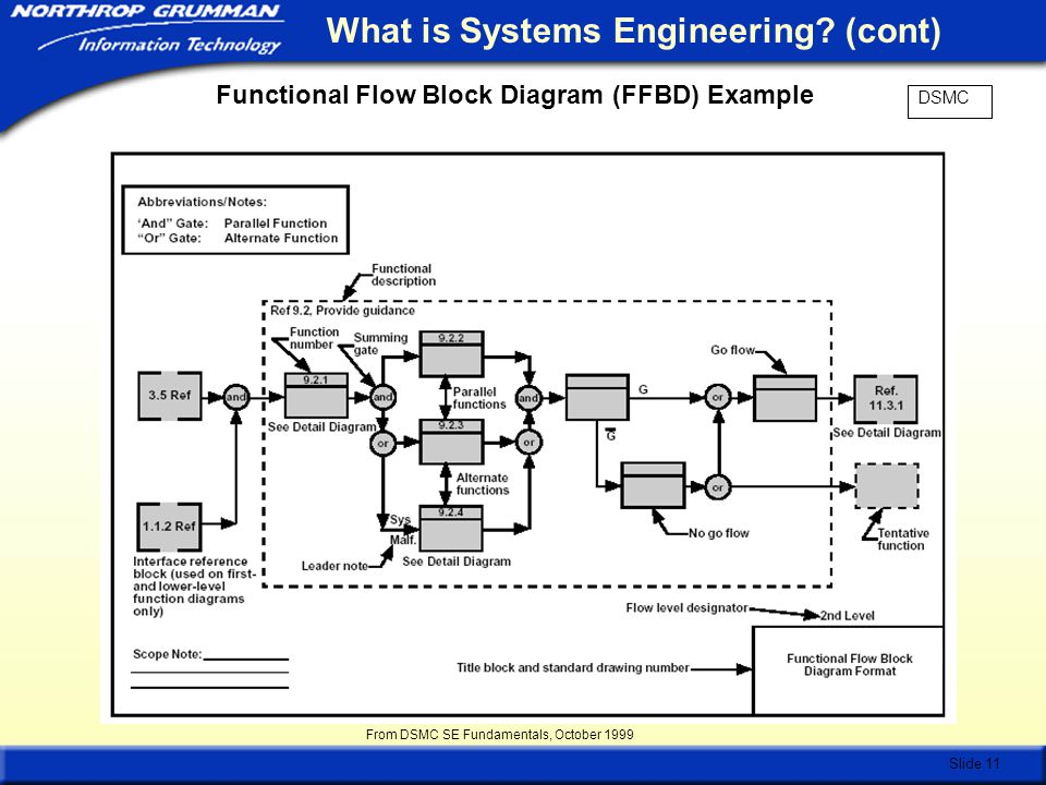 software engineering and system engineering functional 32 – engineering, system engineering and process engineering support this functional area supports the application of engineering disciplines to technically support development of new and existing naval capabilities and systems, technical support development of significant alterations to existing systems, support integration and.