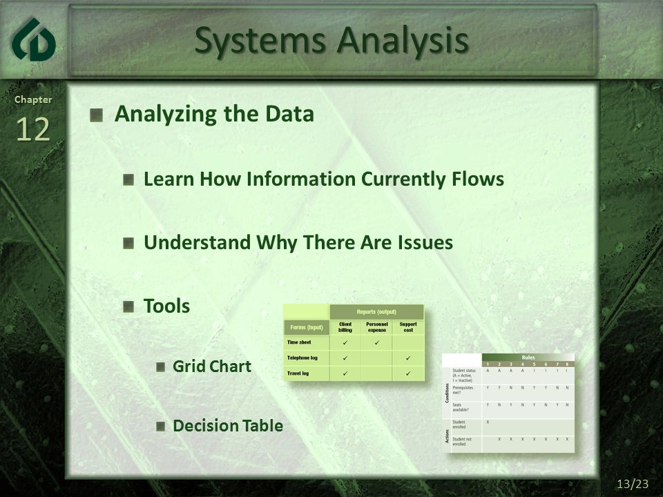 Chapter12 13/23 Systems Analysis Analyzing the Data Learn How Information Currently Flows Understand Why There Are Issues Tools Grid Chart Decision Table