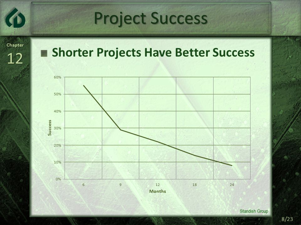 Chapter12 8/23 Project Success Shorter Projects Have Better Success Standish Group