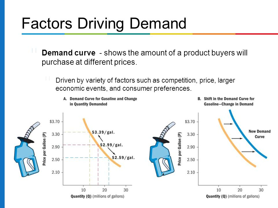 Factors Driving Demand Demand curve - shows the amount of a product buyers will purchase at different prices.