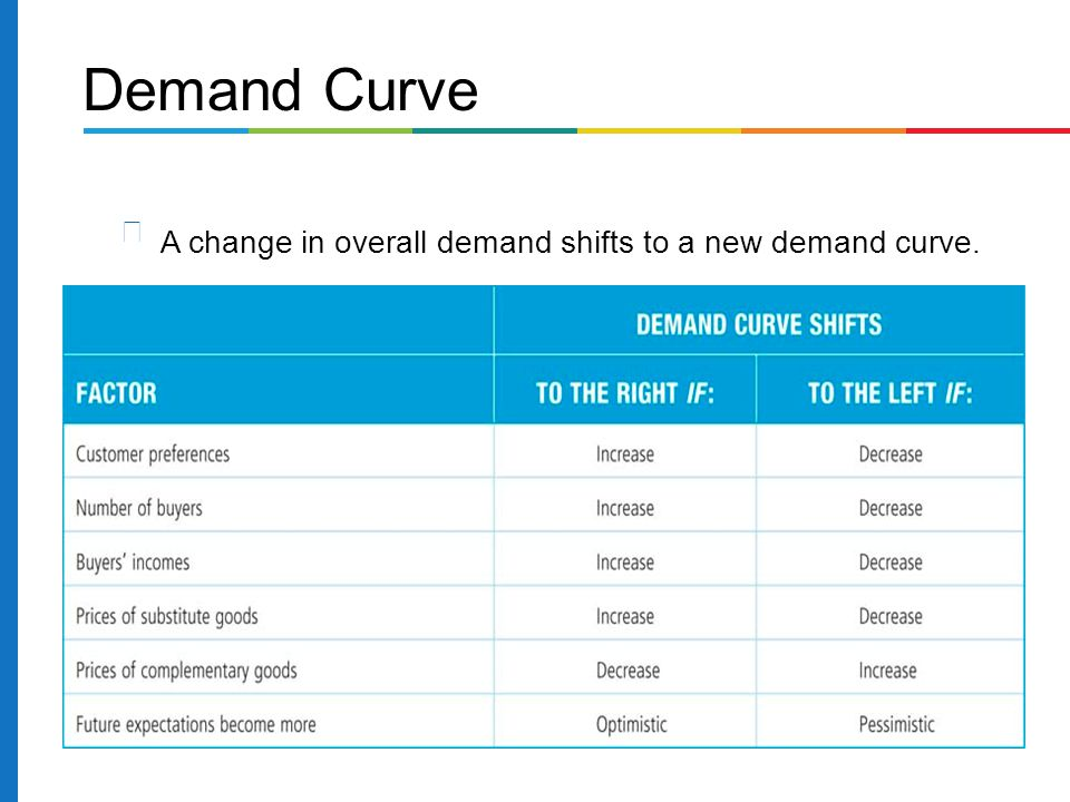 Demand Curve A change in overall demand shifts to a new demand curve.