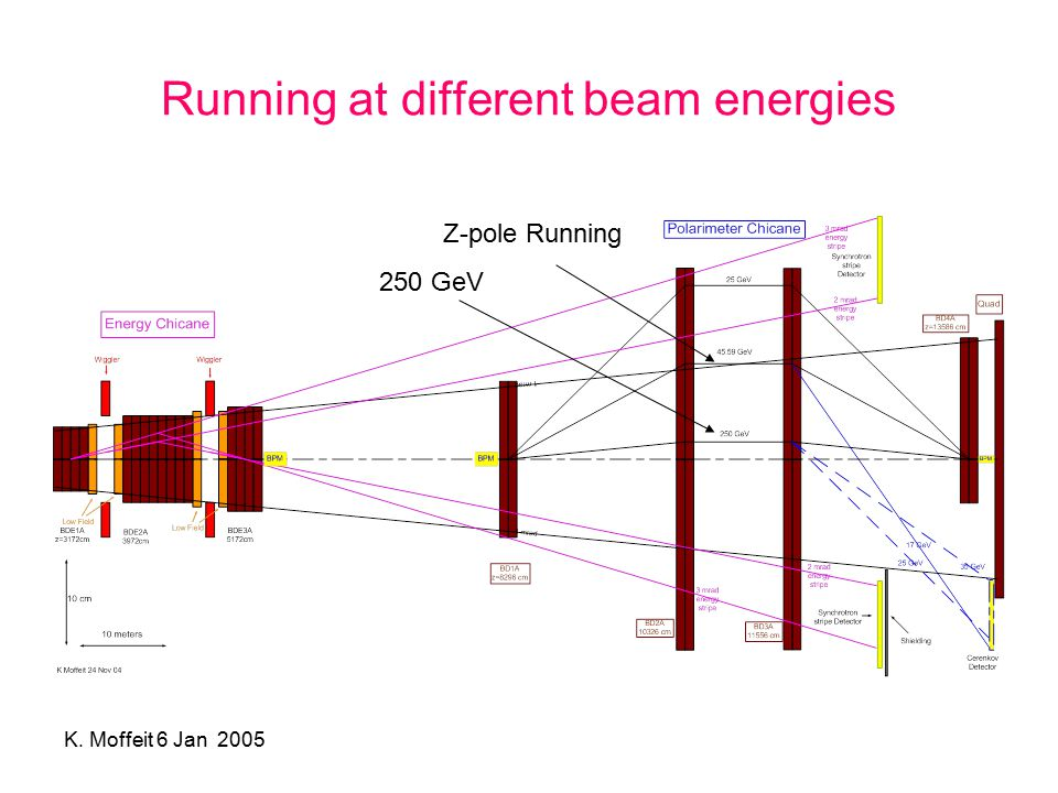K. Moffeit 6 Jan 2005 Running at different beam energies Z-pole Running 250 GeV