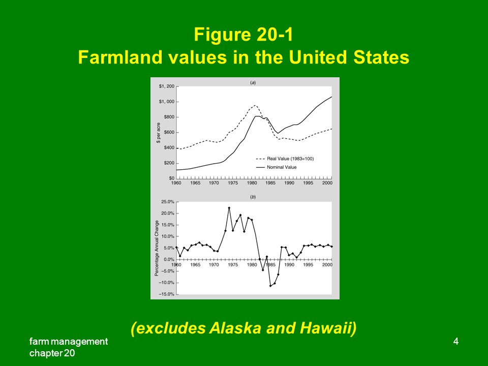 farm management chapter 20 4 Figure 20-1 Farmland values in the United States (excludes Alaska and Hawaii)