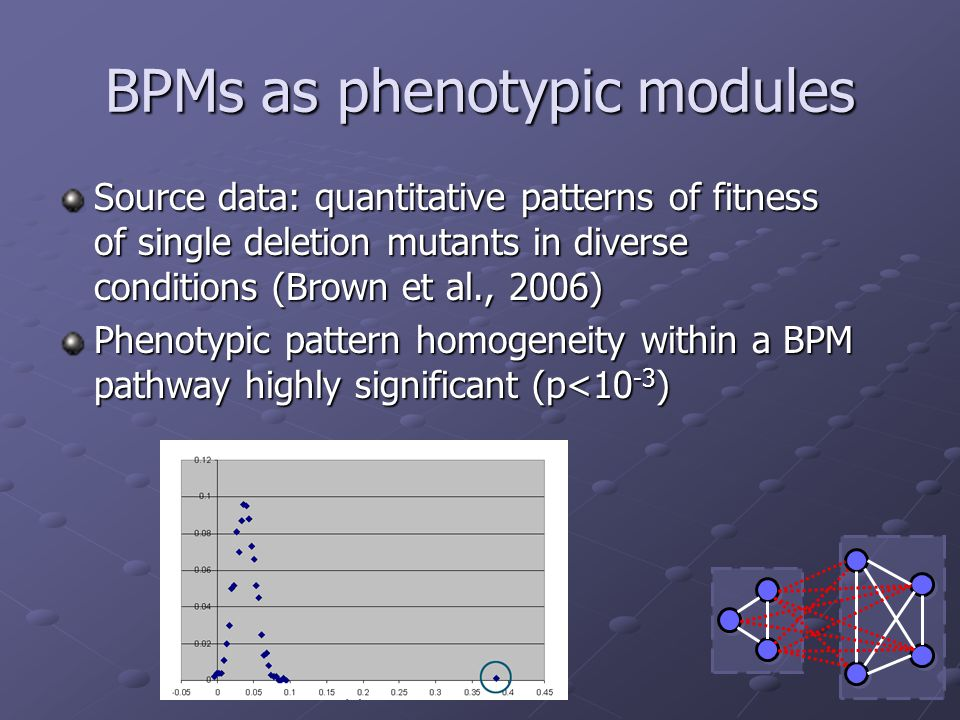 BPMs as phenotypic modules Source data: quantitative patterns of fitness of single deletion mutants in diverse conditions (Brown et al., 2006) Phenotypic pattern homogeneity within a BPM pathway highly significant (p<10 -3 )
