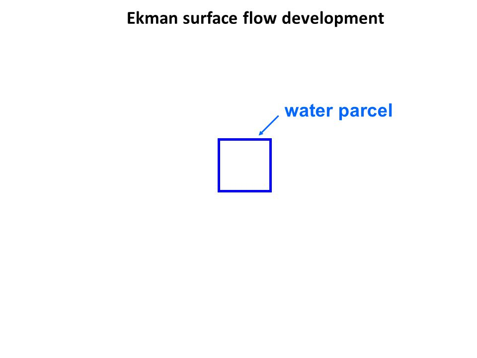 Ekman surface flow development water parcel