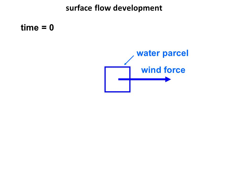 surface flow development water parcel time = 0 wind force