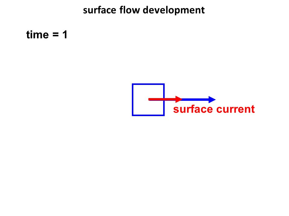 surface flow development surface current time = 1