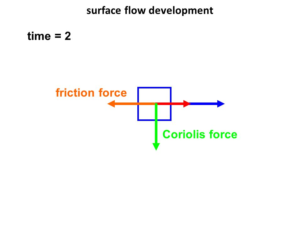 surface flow development Coriolis force friction force time = 2
