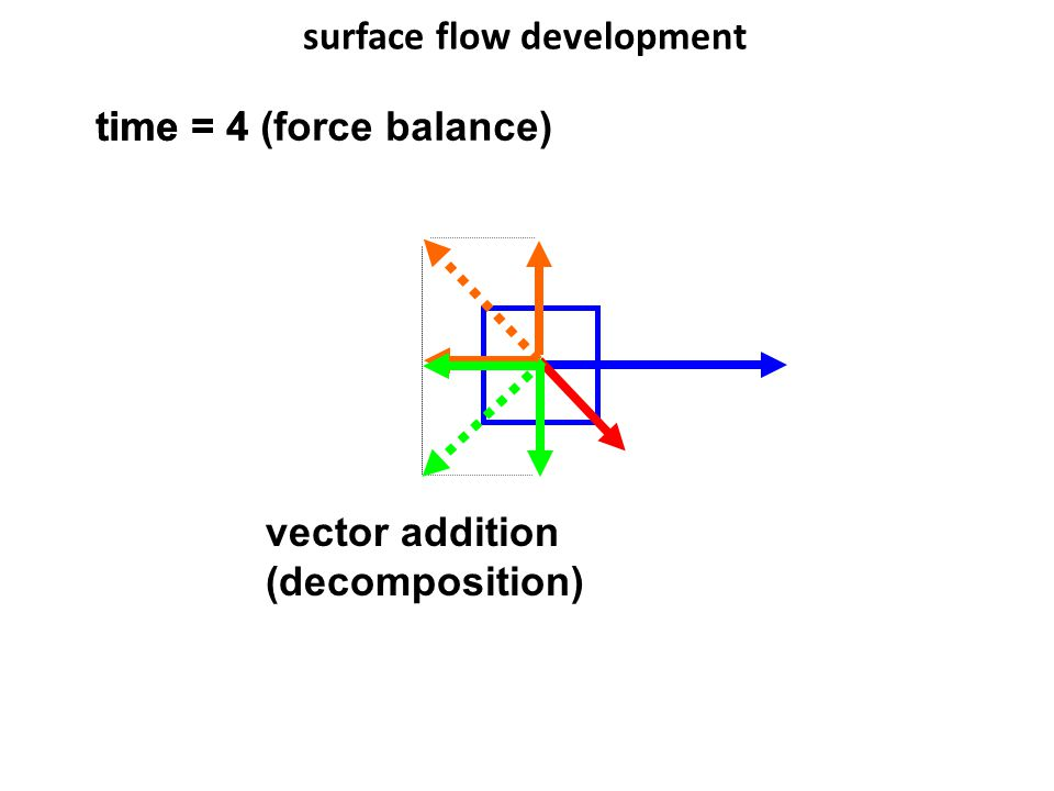 surface flow development time = 4 time = 4 (force balance) vector addition (decomposition)